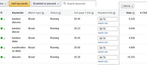 Amazon Keyword Research Report PPC